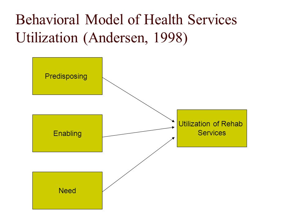 Behavioral Model of Health Services Utilization (Andersen, 1998) Predisposing Enabling Need Utilization of Rehab Services