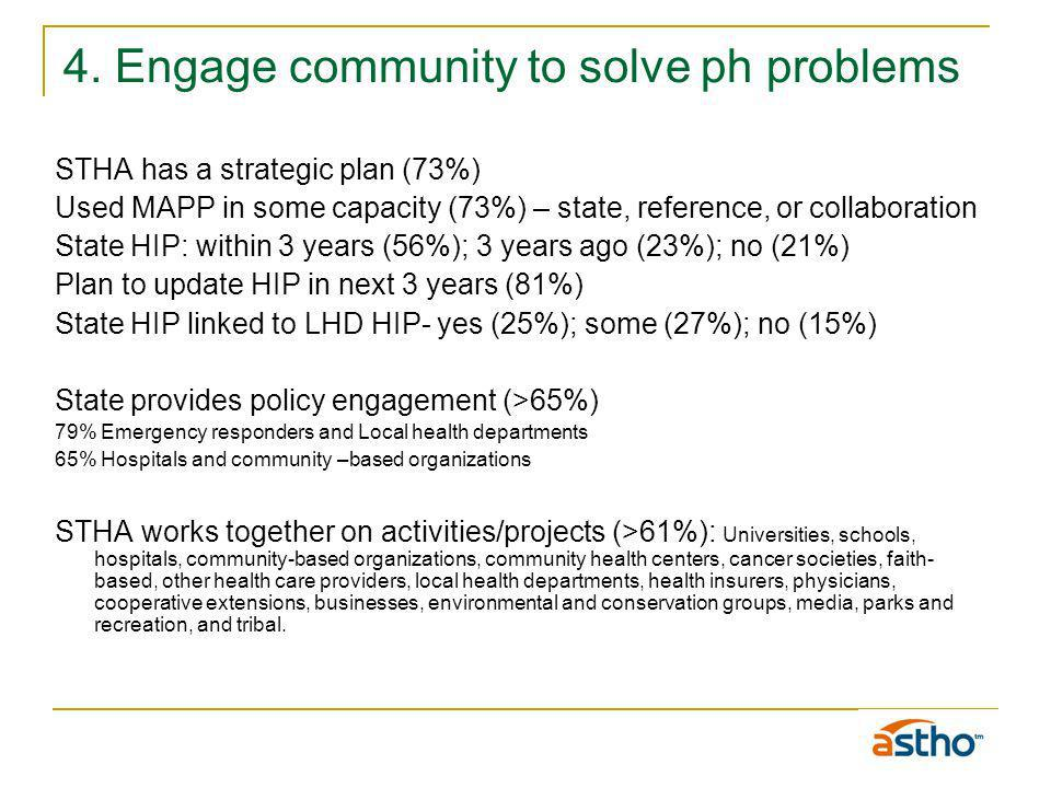 4. Engage community to solve ph problems STHA has a strategic plan (73%) Used MAPP in some capacity (73%) – state, reference, or collaboration State H