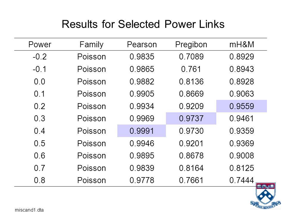 Results for Selected Power Links PowerFamilyPearsonPregibonmH&M -0.2Poisson0.98350.70890.8929 -0.1Poisson0.98650.7610.8943 0.0Poisson0.98820.81360.892