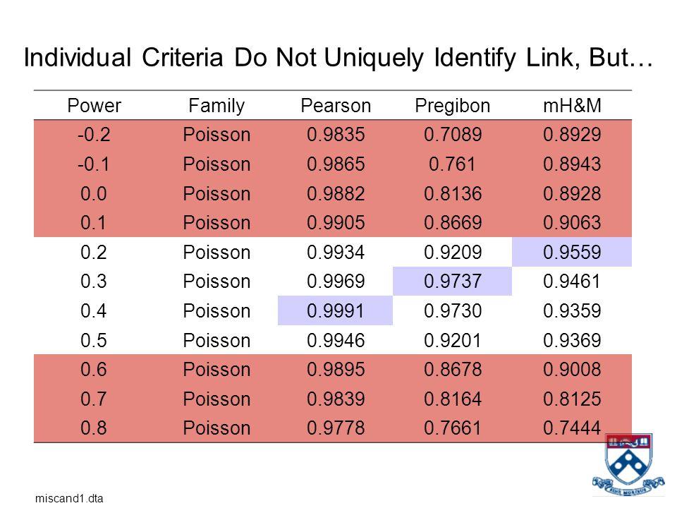 Individual Criteria Do Not Uniquely Identify Link, But… PowerFamilyPearsonPregibonmH&M -0.2Poisson0.98350.70890.8929 -0.1Poisson0.98650.7610.8943 0.0P