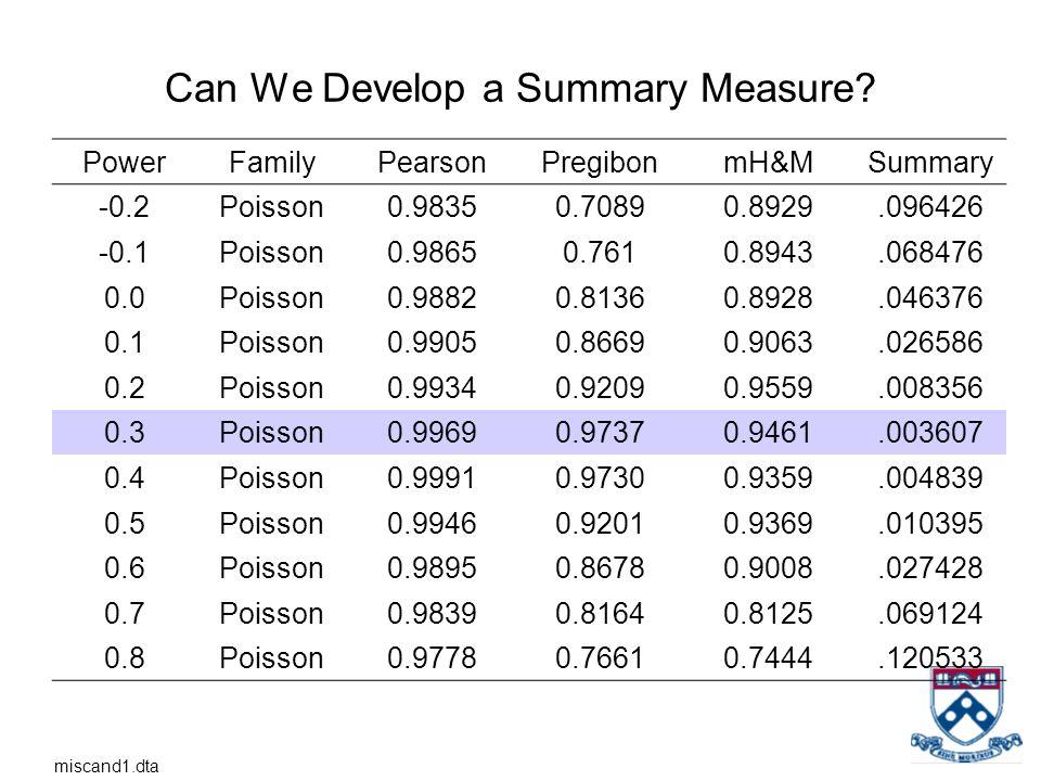 Can We Develop a Summary Measure? PowerFamilyPearsonPregibonmH&MSummary -0.2Poisson0.98350.70890.8929.096426 -0.1Poisson0.98650.7610.8943.068476 0.0Po