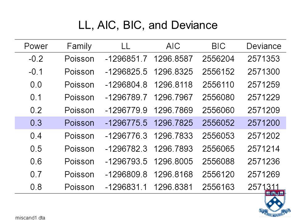 LL, AIC, BIC, and Deviance PowerFamilyLLAICBICDeviance -0.2Poisson-1296851.71296.858725562042571353 -0.1Poisson-1296825.51296.832525561522571300 0.0Po