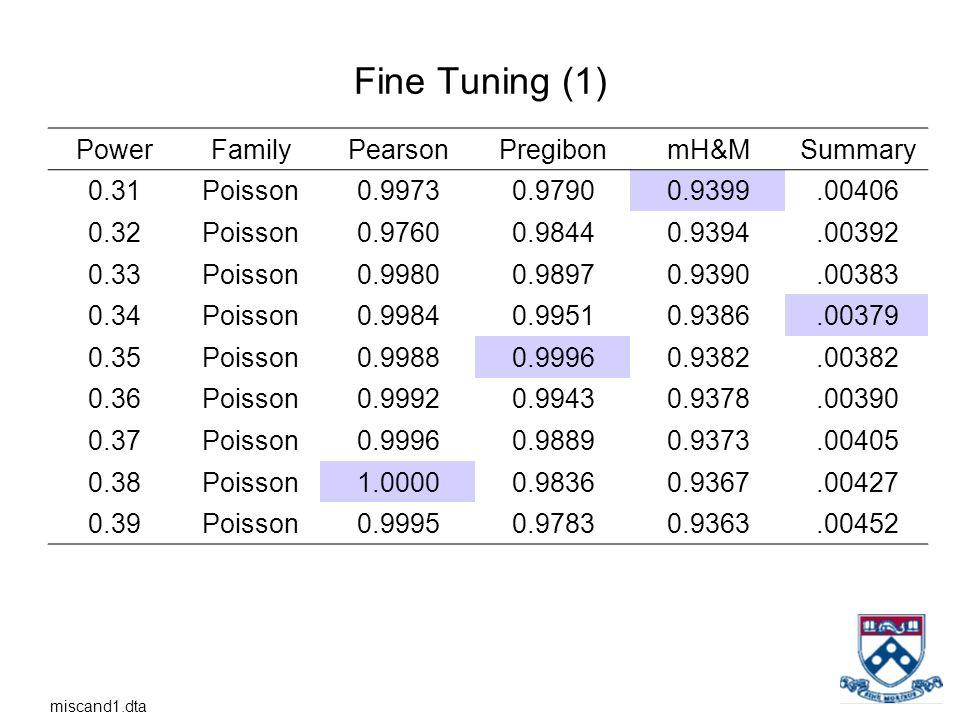 Fine Tuning (1) PowerFamilyPearsonPregibonmH&MSummary 0.31Poisson0.99730.97900.9399.00406 0.32Poisson0.97600.98440.9394.00392 0.33Poisson0.99800.98970