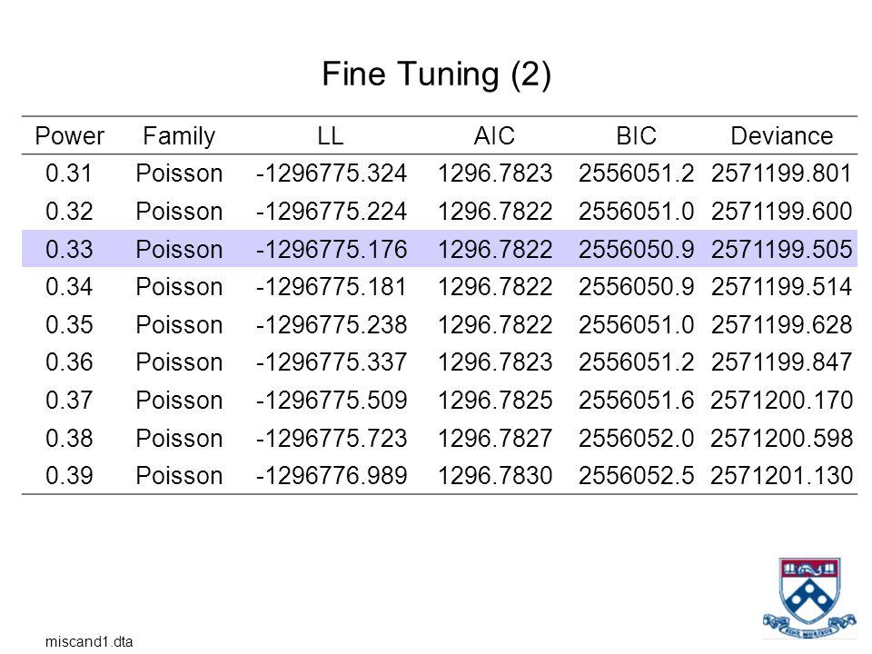 Fine Tuning (2) PowerFamilyLLAICBICDeviance 0.31Poisson-1296775.3241296.78232556051.22571199.801 0.32Poisson-1296775.2241296.78222556051.02571199.600