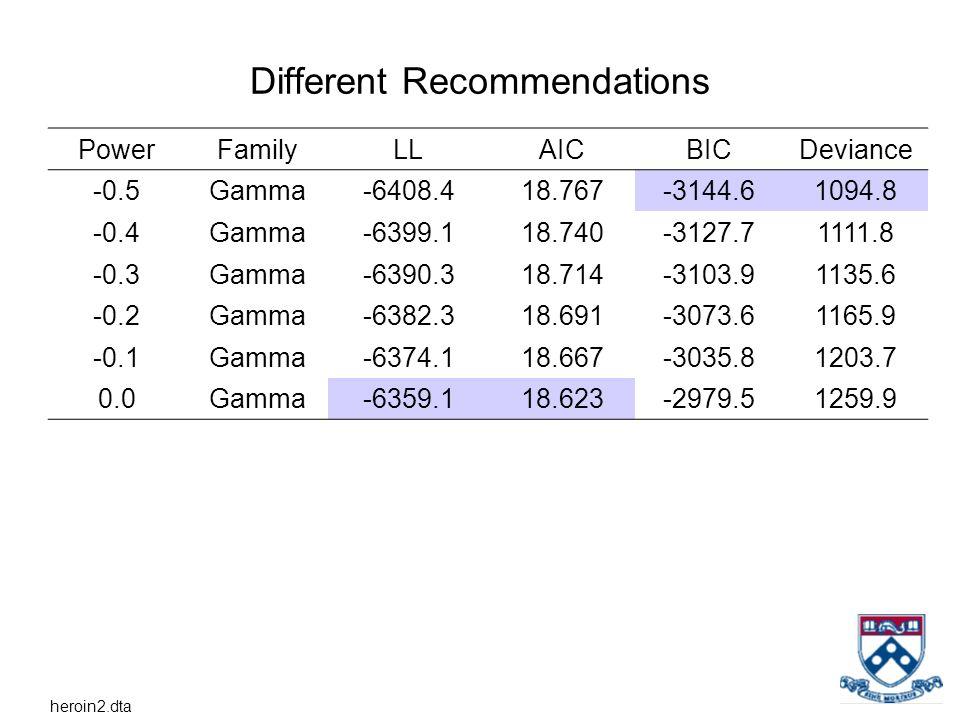 Different Recommendations PowerFamilyLLAICBICDeviance -0.5Gamma-6408.418.767-3144.61094.8 -0.4Gamma-6399.118.740-3127.71111.8 -0.3Gamma-6390.318.714-3