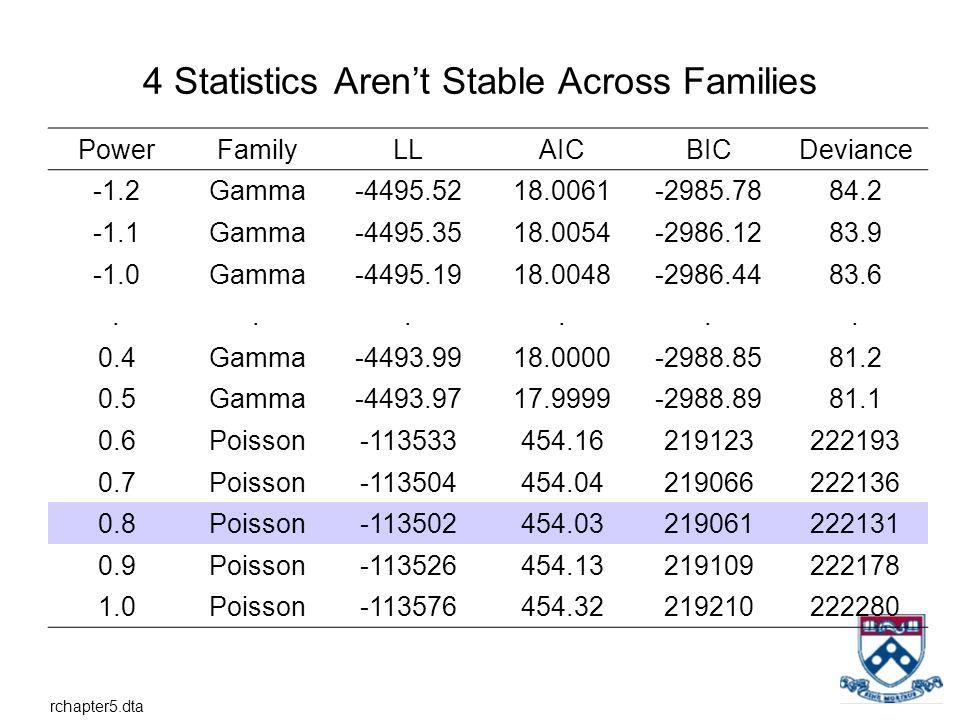 4 Statistics Arent Stable Across Families PowerFamilyLLAICBICDeviance -1.2Gamma-4495.5218.0061-2985.7884.2 -1.1Gamma-4495.3518.0054-2986.1283.9 Gamma-