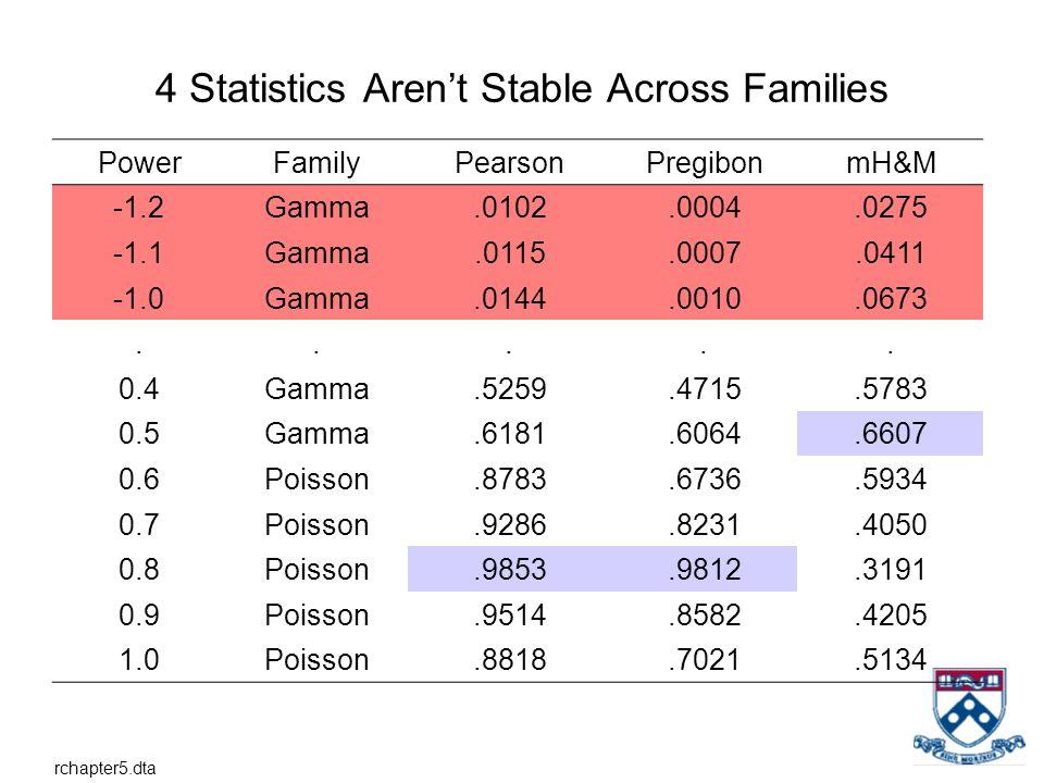 4 Statistics Arent Stable Across Families PowerFamilyPearsonPregibonmH&M -1.2Gamma.0102.0004.0275 -1.1Gamma.0115.0007.0411 Gamma.0144.0010.0673..... 0