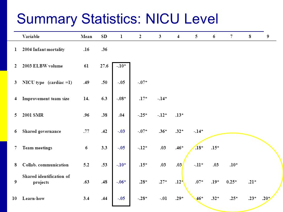 Summary Statistics: NICU Level VariableMeanSD123456789 12004 Infant mortality.16.36 22003 ELBW volume6127.6-.10* 3NICU type (cardiac =1).49.50-.05-.07* 4Improvement team size14.6.3-.08*.17*-.14* 52001 SMR.96.38.04-.25*-.12*.13* 6Shared governance.77.42-.03-.07*.36*.32*-.14* 7Team meetings63.3-.05-.12*.03.46*.18*.15* 8Collab.