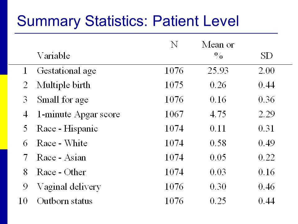Summary Statistics: Patient Level
