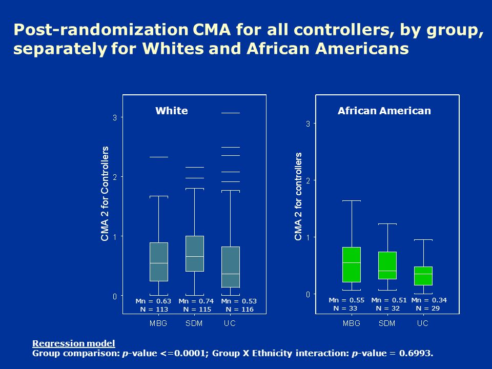 Post-randomization CMA for all controllers, by group, separately for Whites and African Americans Regression model Group comparison: p-value <=0.0001; Group X Ethnicity interaction: p-value = 0.6993.