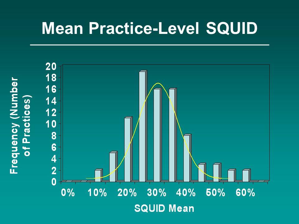 Mean Practice-Level SQUID