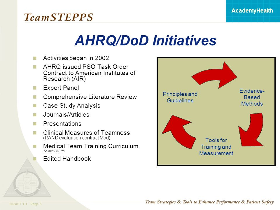 T EAM STEPPS 05.2 Mod 1 05.2 Page 5DRAFT 1.1 Page 5 AcademyHealth AHRQ/DoD Initiatives Activities began in 2002 AHRQ issued PSO Task Order Contract to American Institutes of Research (AIR) Expert Panel Comprehensive Literature Review Case Study Analysis Journals/Articles Presentations Clinical Measures of Teamness (RAND evaluation contract Mod) Medical Team Training Curriculum TeamSTEPPS Edited Handbook Evidence- Based Methods Tools for Training and Measurement Principles and Guidelines