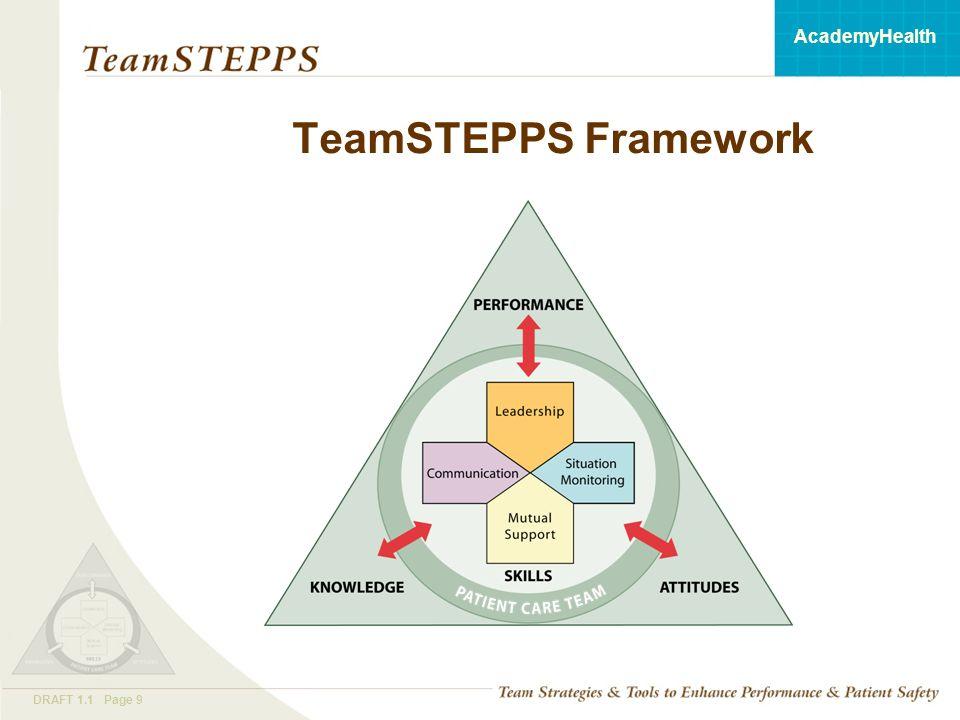 T EAM STEPPS 05.2 Mod 1 05.2 Page 9DRAFT 1.1 Page 9 AcademyHealth TeamSTEPPS Framework
