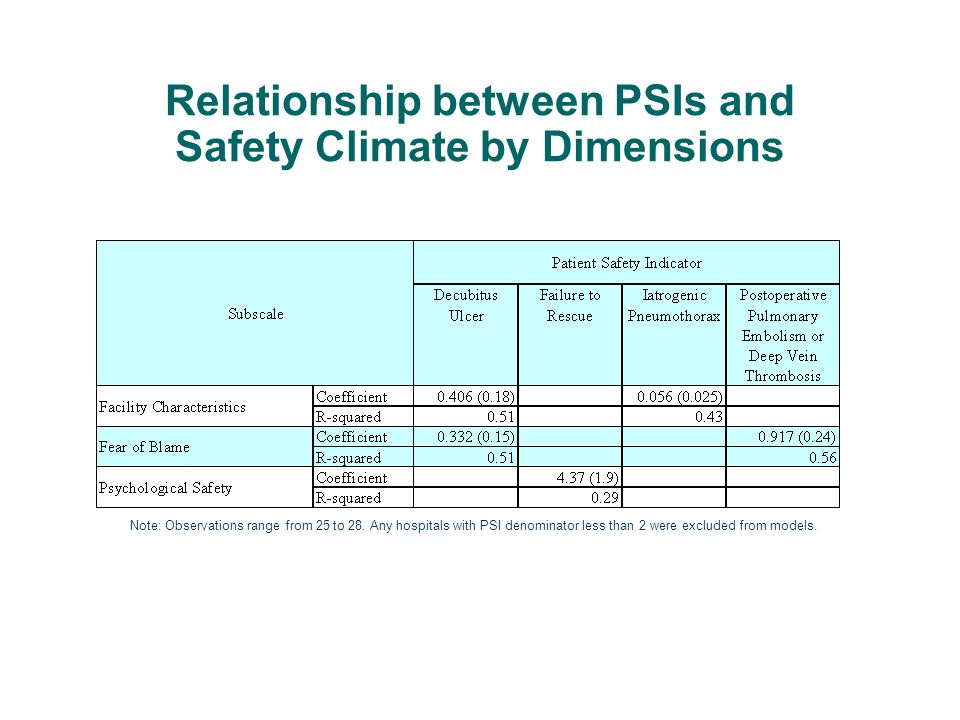 Relationship between PSIs and Safety Climate by Dimensions Note: Observations range from 25 to 28. Any hospitals with PSI denominator less than 2 were
