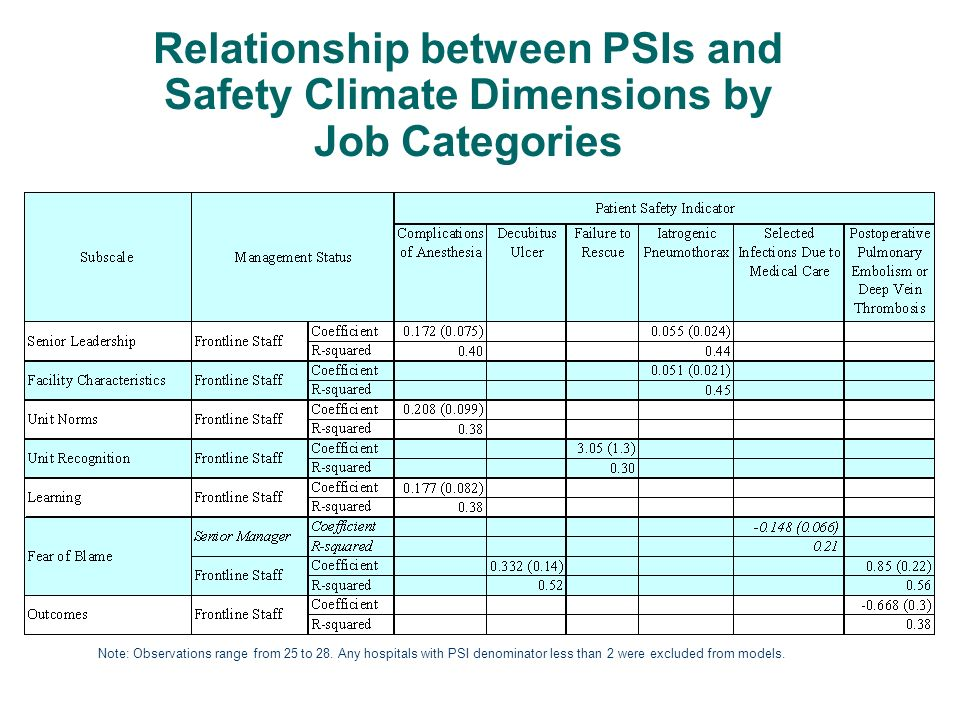 Relationship between PSIs and Safety Climate Dimensions by Job Categories Note: Observations range from 25 to 28. Any hospitals with PSI denominator l