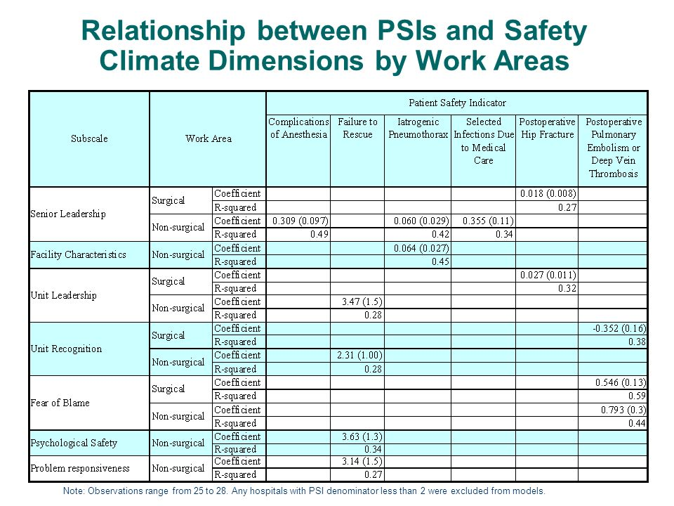 Relationship between PSIs and Safety Climate Dimensions by Work Areas Note: Observations range from 25 to 28. Any hospitals with PSI denominator less