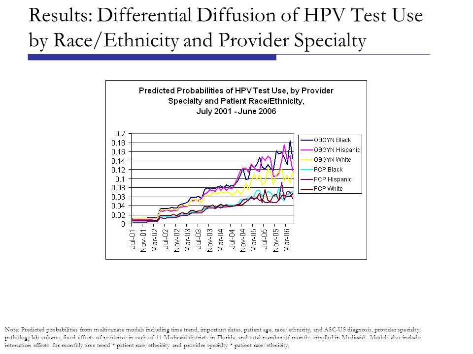 Results: Differential Diffusion of HPV Test Use by Race/Ethnicity and Provider Specialty Note: Predicted probabilities from multivariate models including time trend, important dates, patient age, race/ethnicity, and ASC-US diagnosis, provider specialty, pathology lab volume, fixed effects of residence in each of 11 Medicaid districts in Florida, and total number of months enrolled in Medicaid.
