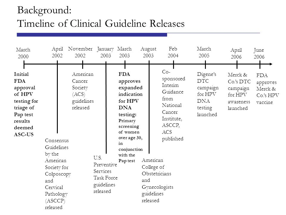 Implications Release of clinical guidelines is associated with increases in use of a new technology.