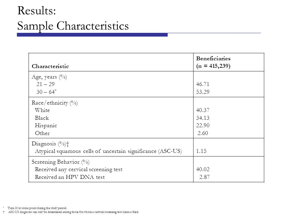 Results: Sample Characteristics * Turn 30 at some point during the study period.
