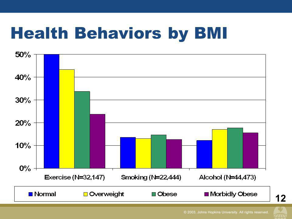 12 Health Behaviors by BMI
