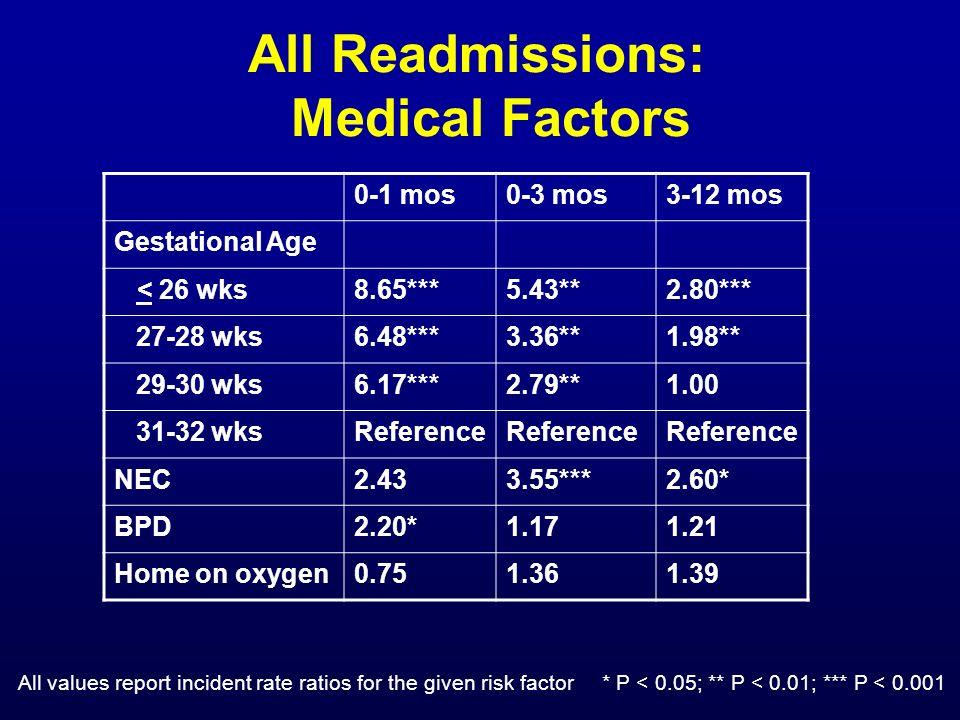 All Readmissions: Medical Factors 0-1 mos0-3 mos3-12 mos Gestational Age < 26 wks8.65***5.43**2.80*** 27-28 wks6.48***3.36**1.98** 29-30 wks6.17***2.7
