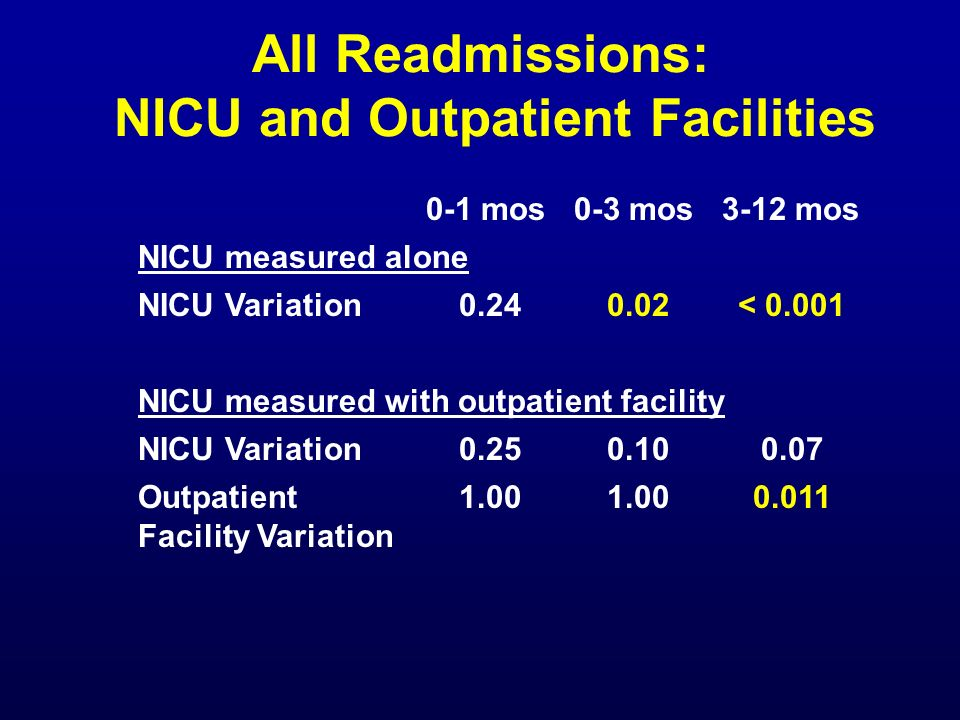 All Readmissions: NICU and Outpatient Facilities 0-1 mos0-3 mos3-12 mos NICU measured alone NICU Variation0.240.02< 0.001 NICU measured with outpatien