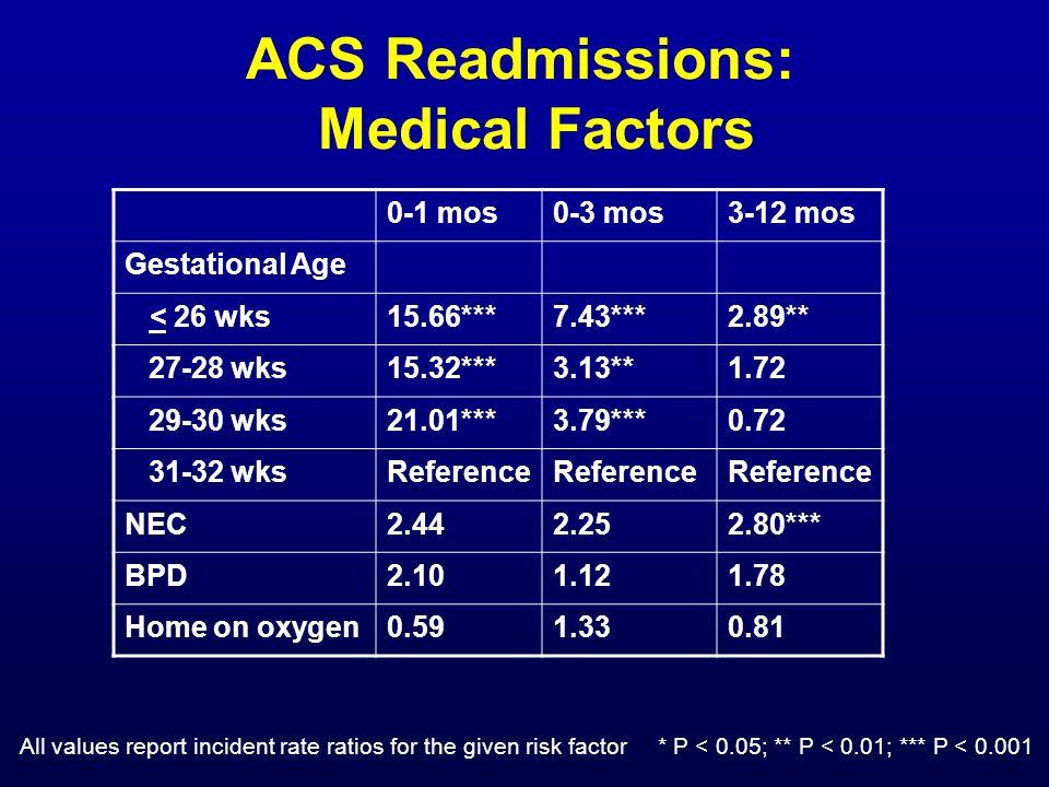 ACS Readmissions: Medical Factors 0-1 mos0-3 mos3-12 mos Gestational Age < 26 wks15.66***7.43***2.89** 27-28 wks15.32***3.13**1.72 29-30 wks21.01***3.