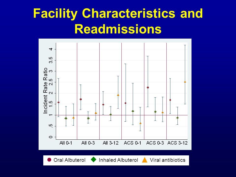 Oral AlbuterolInhaled AlbuterolViral antibiotics Facility Characteristics and Readmissions