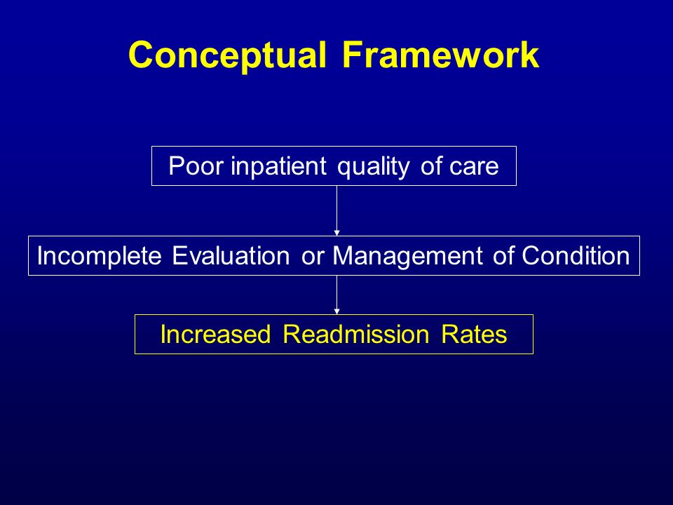 Conceptual Framework Poor inpatient quality of care Incomplete Evaluation or Management of Condition Increased Readmission Rates