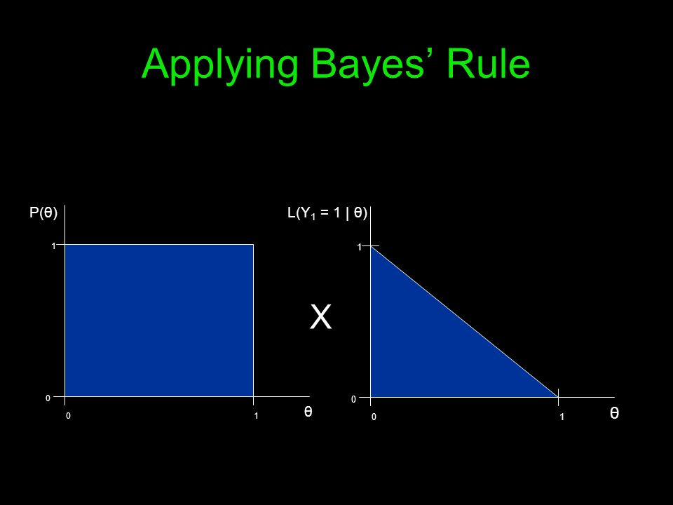 01 0 1 P(θ) θ X 01 0 1 L(Y 1 = 1 | θ) θ Applying Bayes Rule