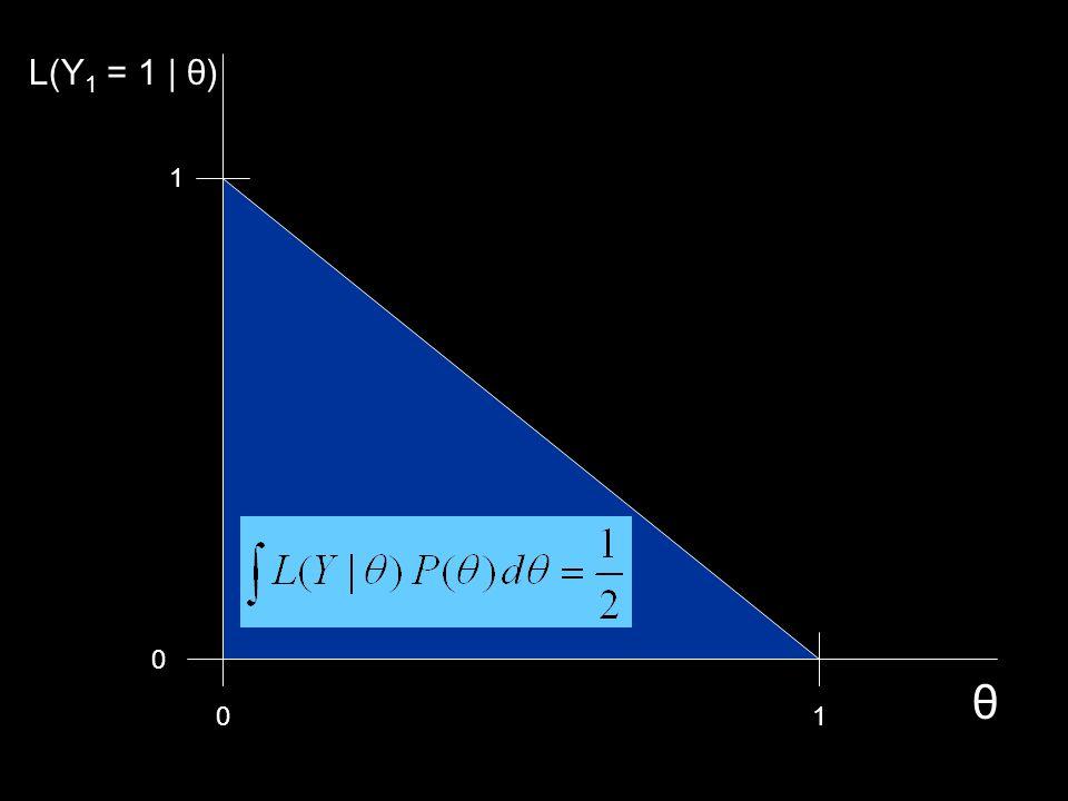 01 0 1 θ L(Y 1 = 1 | θ)