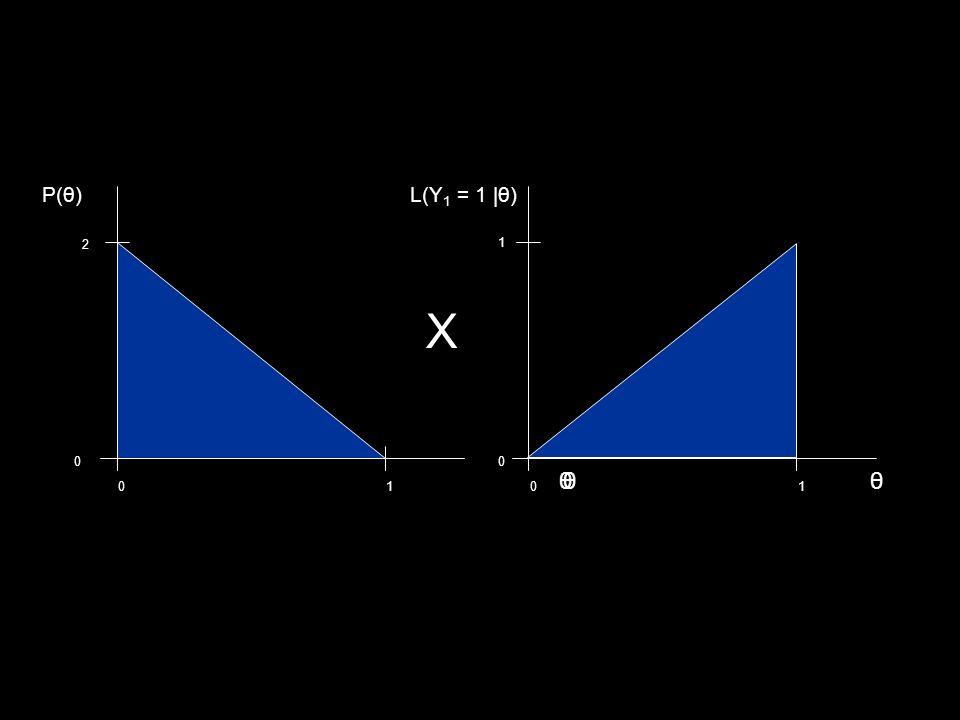 01 0 2 θθ P(θ) X 01 0 1 L(Y 1 = 1 |θ) θ