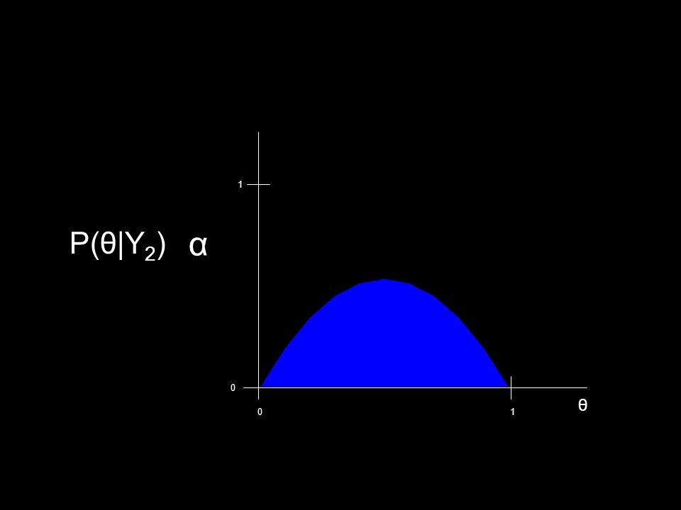 α P(θ|Y 2 ) 01 0 1 θ