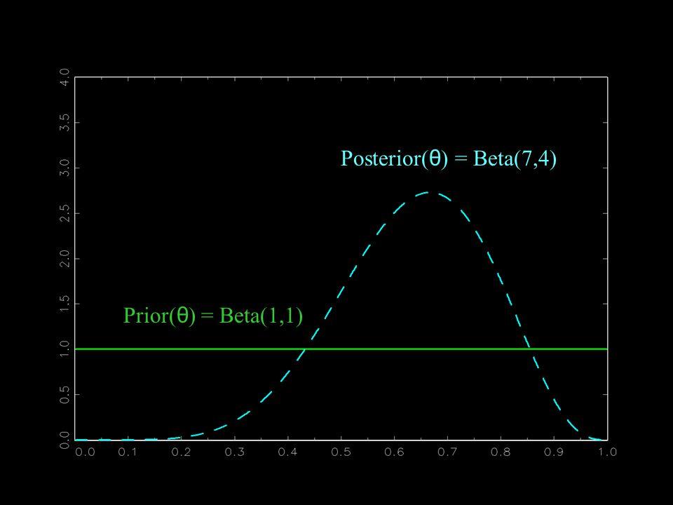 Prior( θ ) = Beta(1,1) Posterior( θ ) = Beta(7,4)