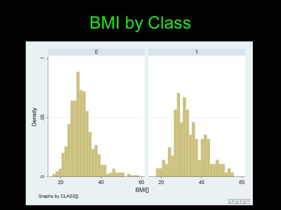 BMI by Class
