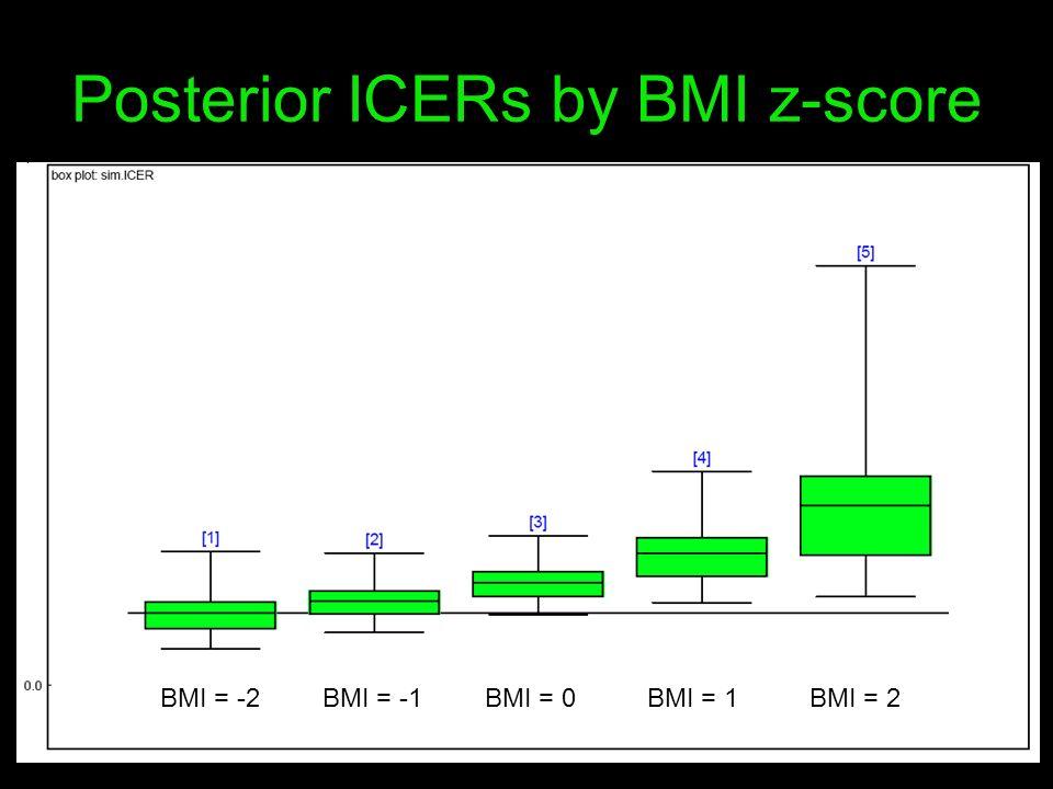 Posterior ICERs by BMI z-score BMI = -2BMI = -1 BMI = 0BMI = 1BMI = 2