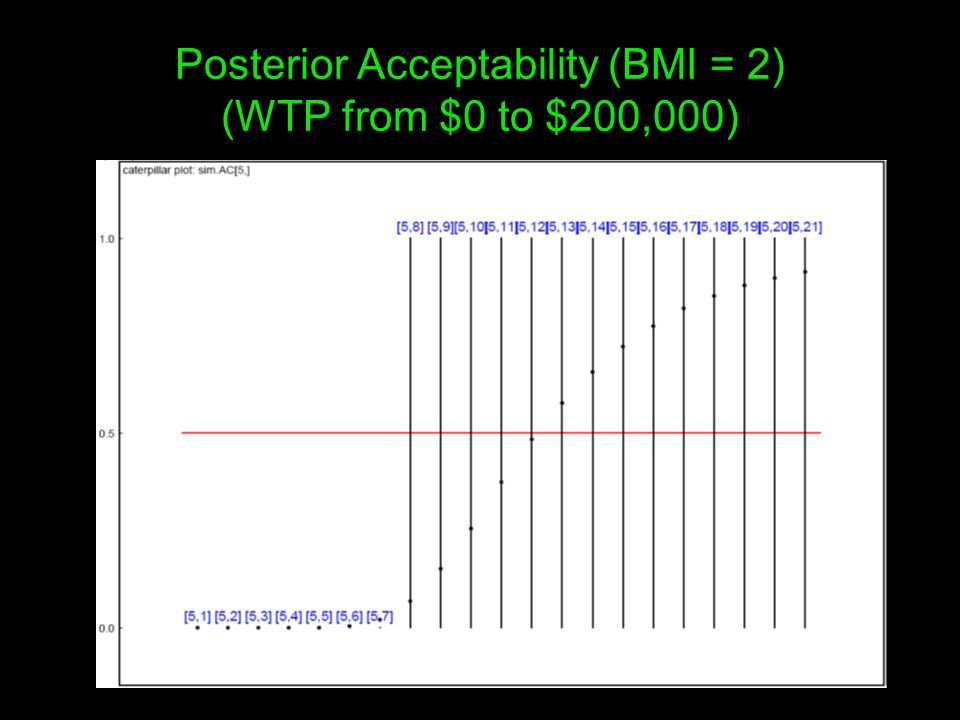 Posterior Acceptability (BMI = 2) (WTP from $0 to $200,000)
