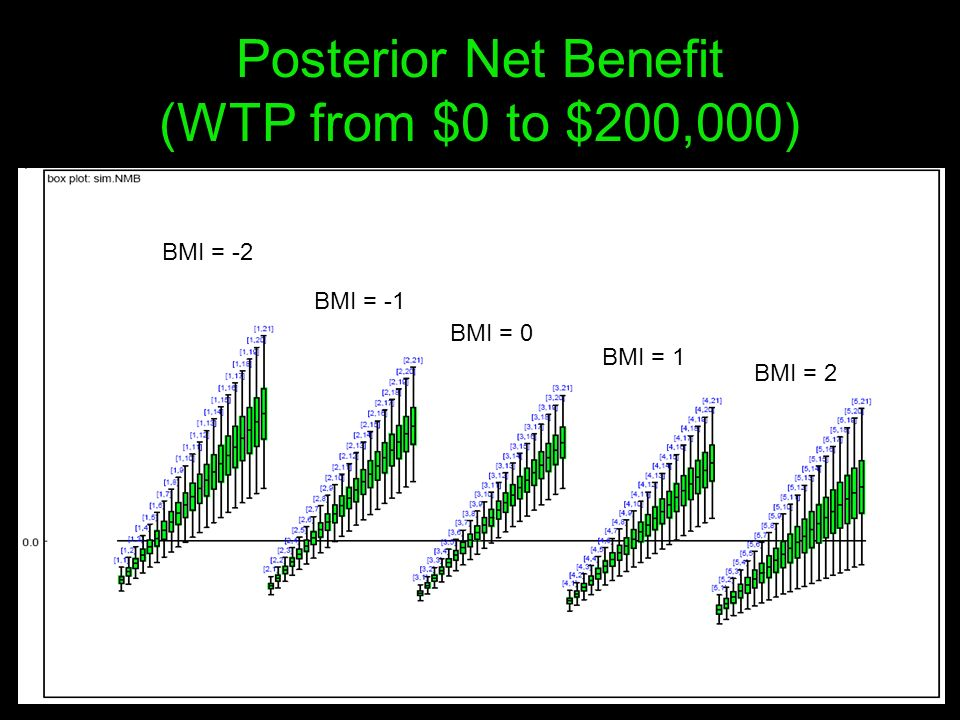 Posterior Net Benefit (WTP from $0 to $200,000) BMI = -2 BMI = -1 BMI = 0 BMI = 1 BMI = 2