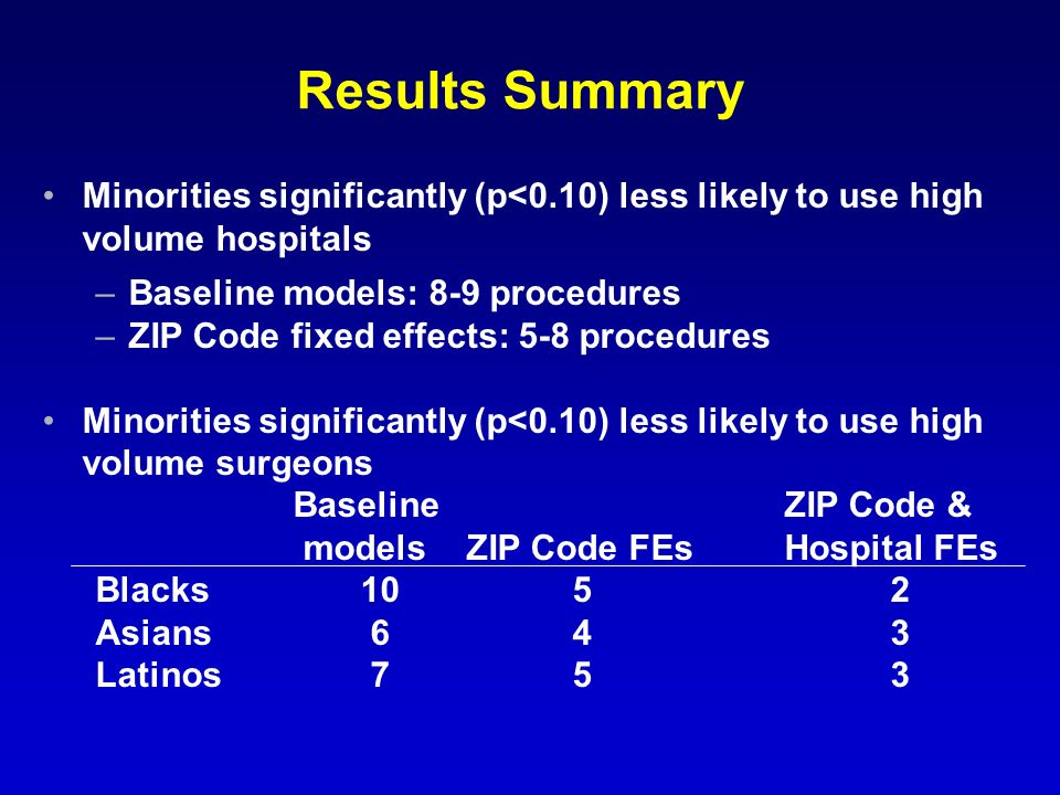 Results Summary Minorities significantly (p<0.10) less likely to use high volume hospitals –Baseline models: 8-9 procedures –ZIP Code fixed effects: 5-8 procedures Minorities significantly (p<0.10) less likely to use high volume surgeons Baseline ZIP Code & modelsZIP Code FEsHospital FEs Blacks1052 Asians 643 Latinos 753