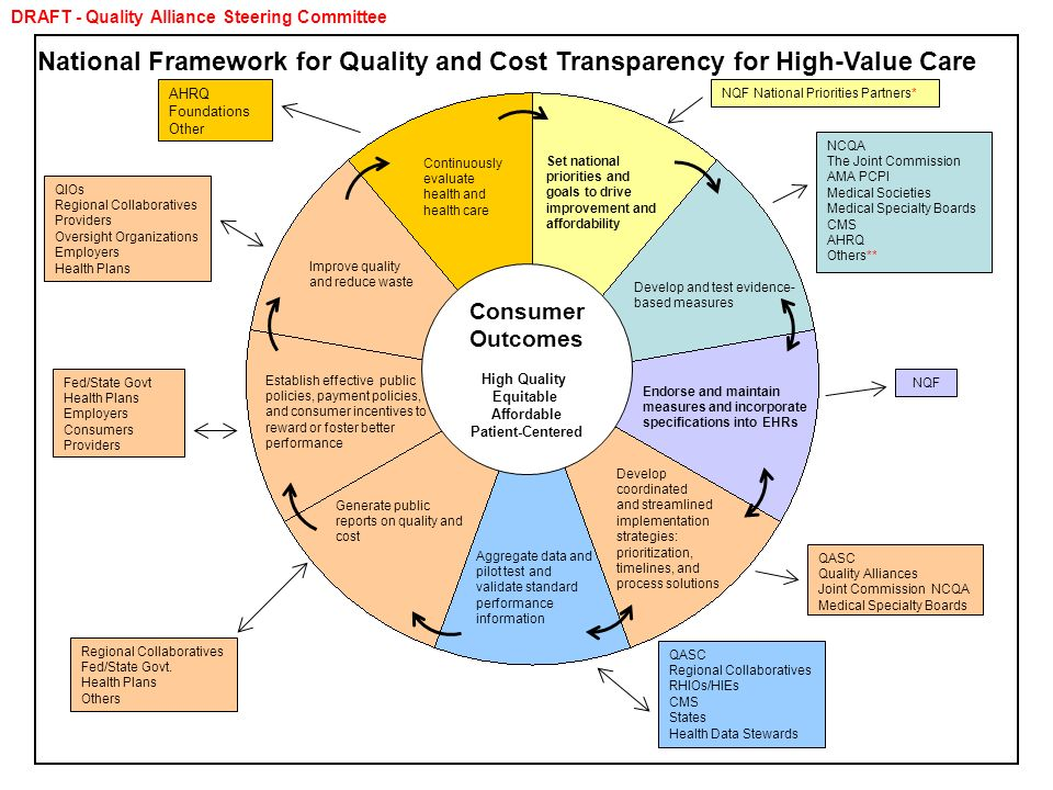 National Framework for Quality and Cost Transparency for High-Value Care NQF National Priorities Partners* NCQA The Joint Commission AMA PCPI Medical