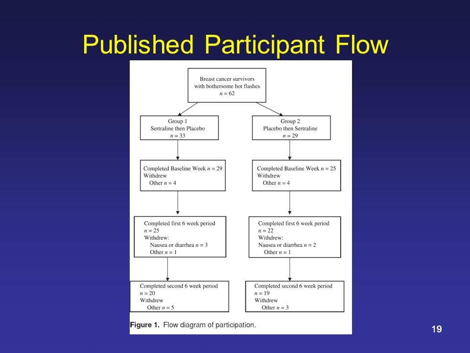 May 200819 Published Participant Flow Source: Kimmick GG et al. Breast J. 2006 Mar-Apr;12(2):114-22.