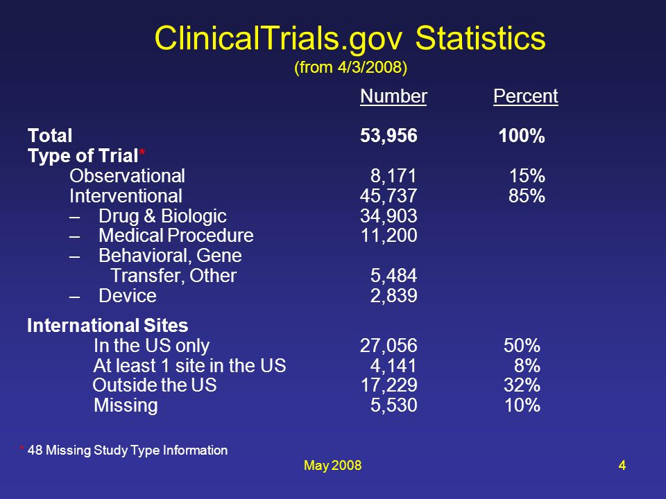 May 200844 ClinicalTrials.gov Statistics (from 4/3/2008) NumberPercent Total53,956 100% Type of Trial* Observational 8,171 15% Interventional45,737 85