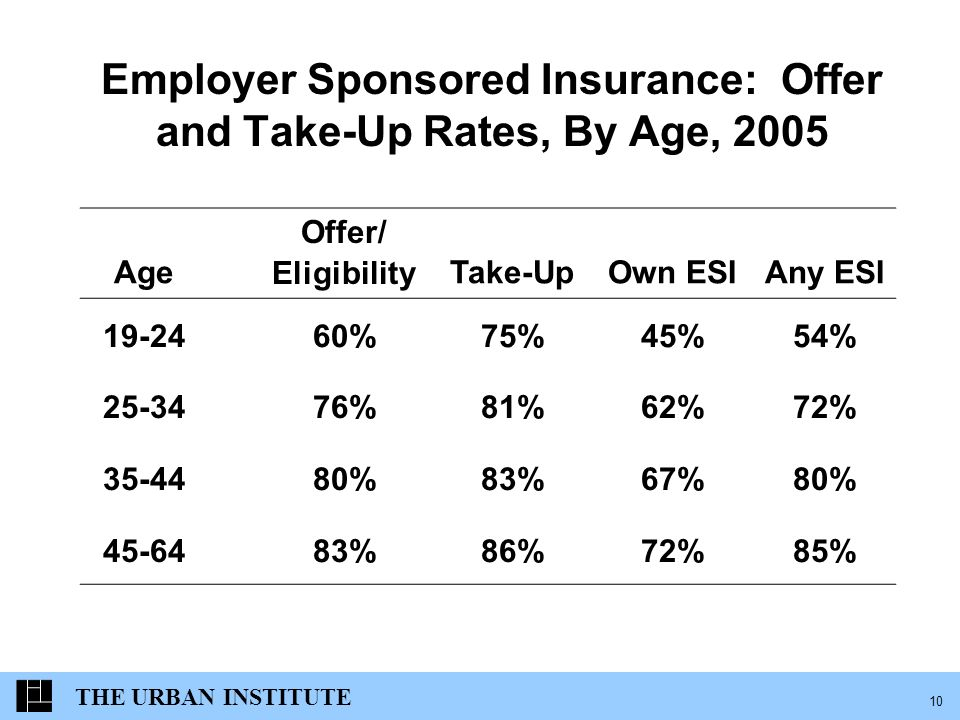 THE URBAN INSTITUTE 10 Employer Sponsored Insurance: Offer and Take-Up Rates, By Age, 2005 Age Offer/ EligibilityTake-UpOwn ESIAny ESI %75%45%54% %81%62%72% %83%67%80% %86%72%85%