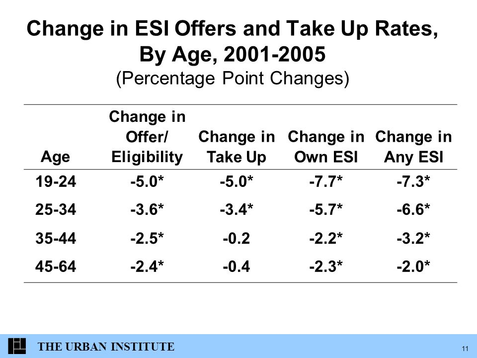 THE URBAN INSTITUTE 11 Change in ESI Offers and Take Up Rates, By Age, 2001-2005 (Percentage Point Changes) Age Change in Offer/ Eligibility Change in Take Up Change in Own ESI Change in Any ESI 19-24-5.0* -7.7*-7.3* 25-34-3.6*-3.4*-5.7*-6.6* 35-44-2.5*-0.2-2.2*-3.2* 45-64-2.4*-0.4-2.3*-2.0*