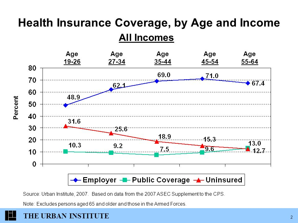 2 Health Insurance Coverage, by Age and Income Percent Age Age Age Age Age All Incomes Source: Urban Institute, 2007.