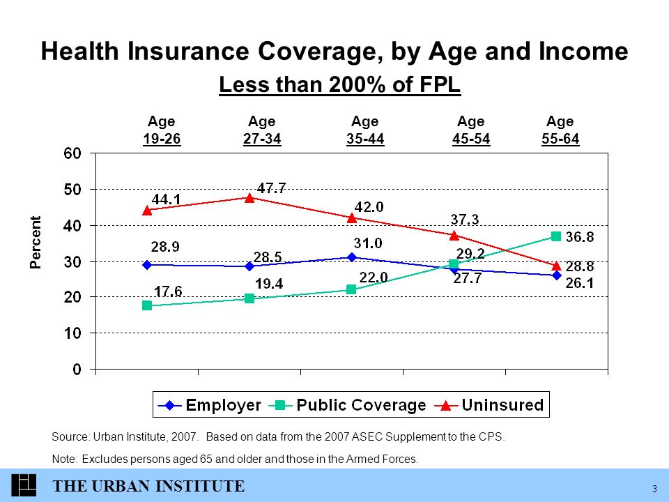 THE URBAN INSTITUTE 3 Health Insurance Coverage, by Age and Income Percent Less than 200% of FPL Source: Urban Institute, 2007.