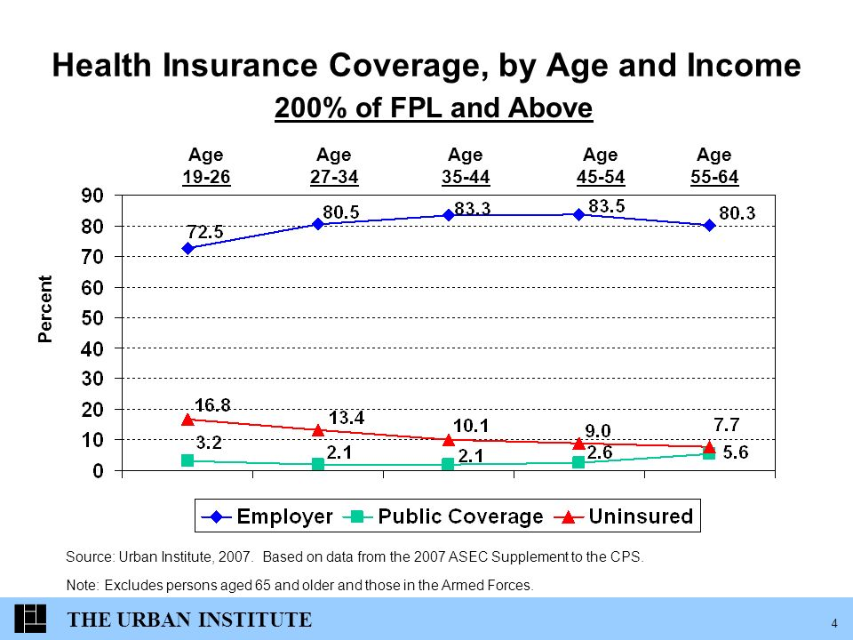 THE URBAN INSTITUTE 4 Health Insurance Coverage, by Age and Income Percent 200% of FPL and Above Source: Urban Institute, 2007.