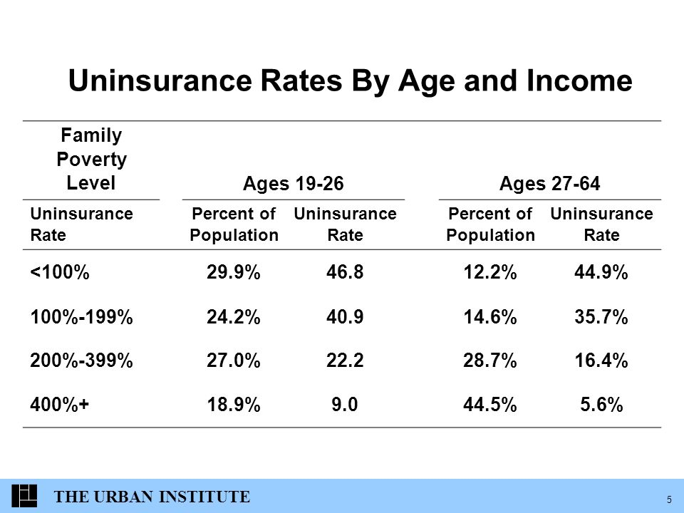 THE URBAN INSTITUTE 5 Uninsurance Rates By Age and Income Family Poverty LevelAges 19-26Ages 27-64 Uninsurance Rate Percent of Population Uninsurance Rate Percent of Population Uninsurance Rate <100%29.9%46.812.2%44.9% 100%-199%24.2%40.914.6%35.7% 200%-399%27.0%22.228.7%16.4% 400%+18.9%9.044.5%5.6%