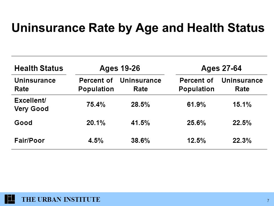 THE URBAN INSTITUTE 7 Uninsurance Rate by Age and Health Status Health StatusAges 19-26Ages 27-64 Uninsurance Rate Percent of Population Uninsurance Rate Percent of Population Uninsurance Rate Excellent/ Very Good 75.4%28.5%61.9%15.1% Good20.1%41.5%25.6%22.5% Fair/Poor4.5%38.6%12.5%22.3%