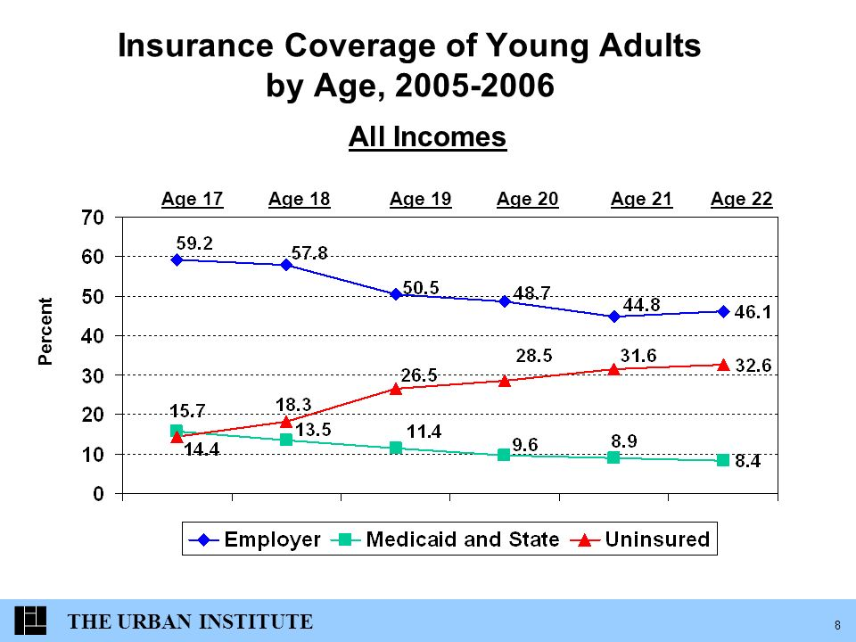 THE URBAN INSTITUTE 9 Uninsurance Among Young Adults, By Student Status, Ages 19-24 (in millions) Students Non- Students Total Young Adults9.7m14.5m Uninsured Rate19.2%39.3% Number of Uninsured1.9m5.7m